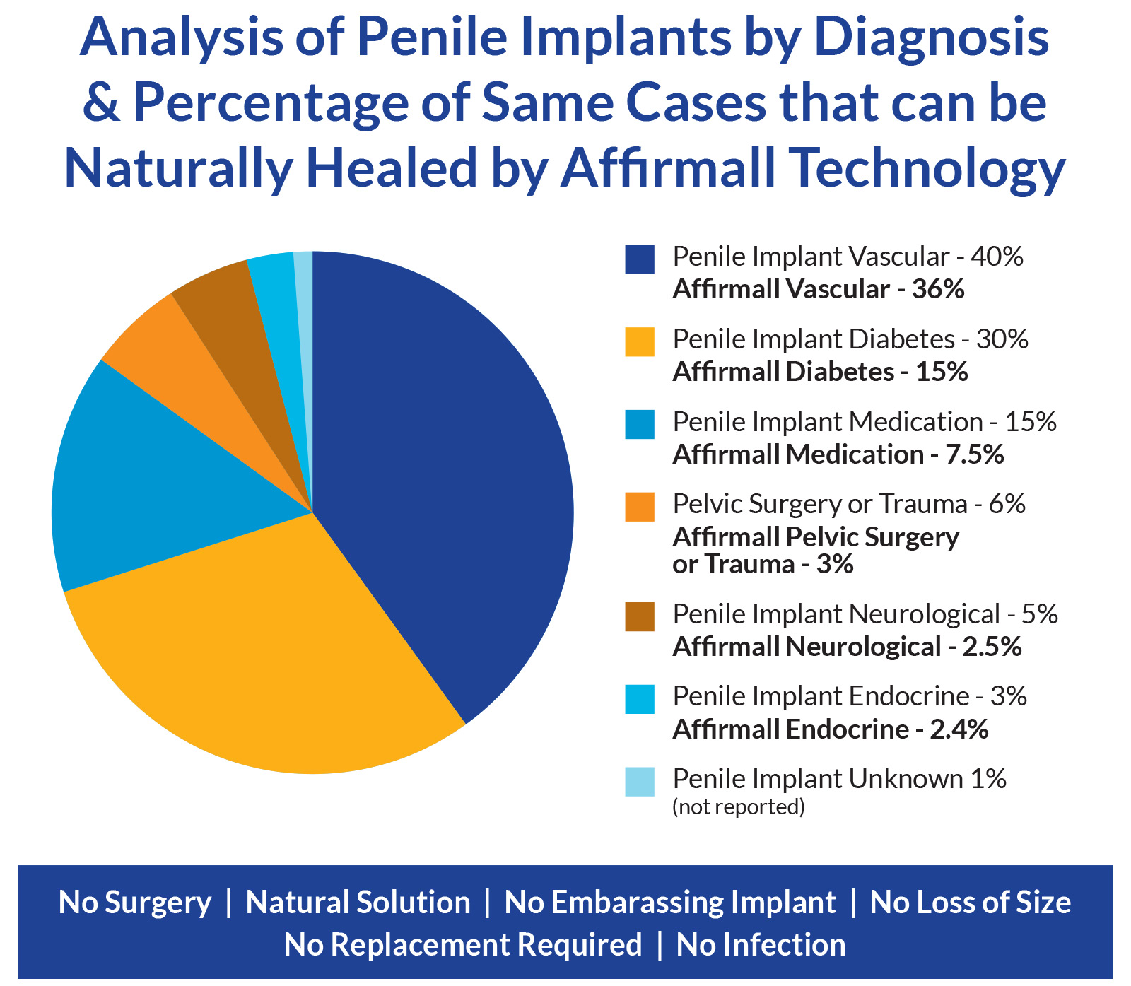 Penis Implant Comparison Graph